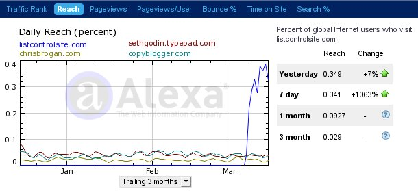 Traffic data for listcontrolsite.com March 2010