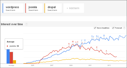 Google Trends: Wordpress, Drupal, Joomla