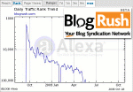 BlogRush Alexa Rank