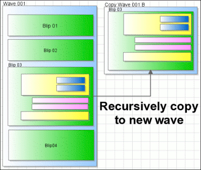 Google Wave Recursive Copying - Graphic