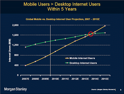 Trend of mobile Internet use